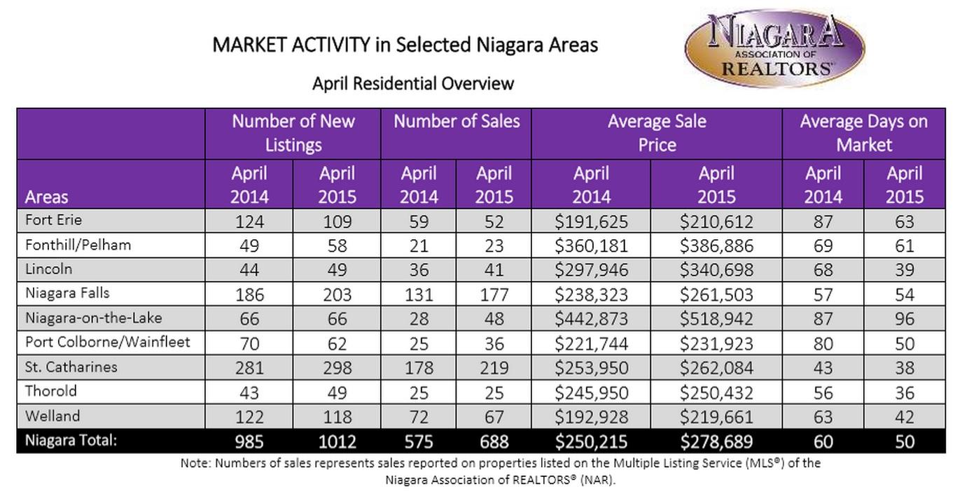 April real estate 2015 chart